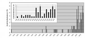 abb1-seidenreiher-1910-2008